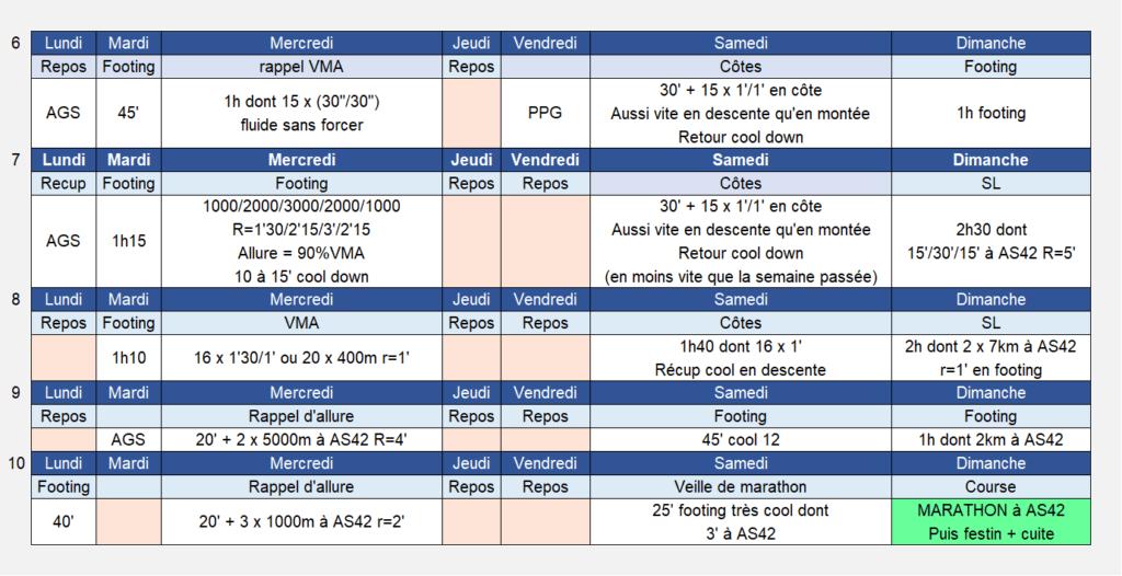 Plan entrainement marathon 10 semaines sub3