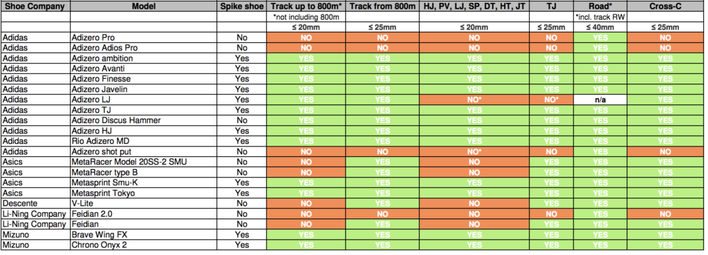 World Athletics Shoe Compliance List